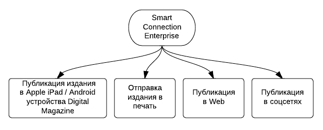Smart Connection Enterprise